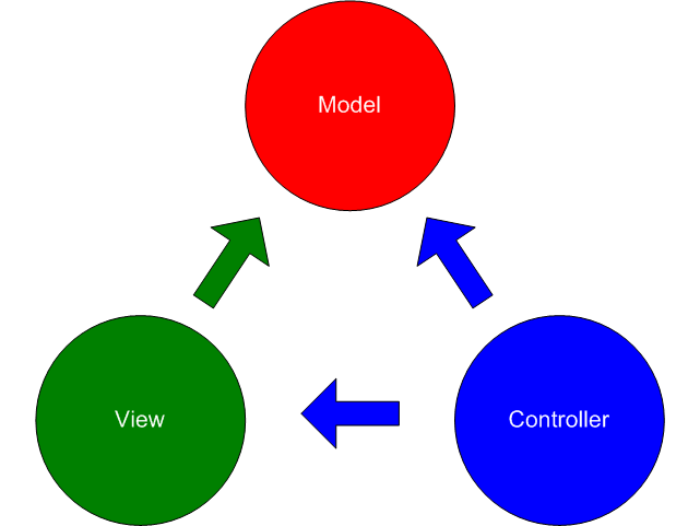 Model View Controller (MVC) Design Pattern