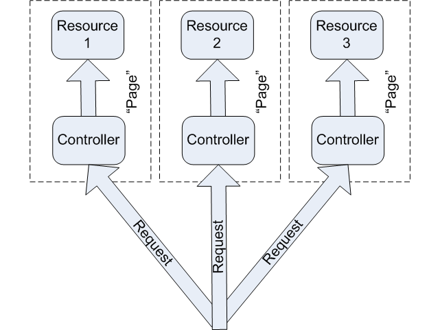 Page Controller Design Pattern